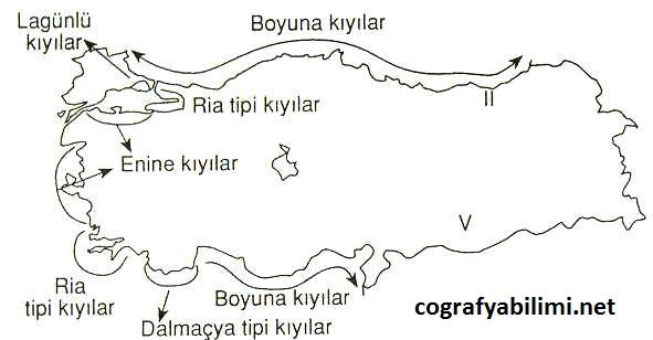 Türkiye'nin Denizleri ve Kıyıları