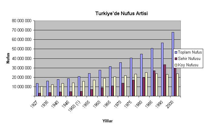 Türkiye'de Yıllara Göre Nüfus Grafiği