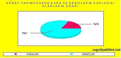 guney_yarim_kurede_kara_ve_denizlerin_kapladigi_alanlar