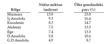Türkiye'de Nüfusun Alansal Dağılışı