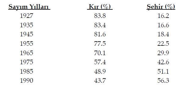 yillara-gore-turkiyede-kir-kent-nufus-orani
