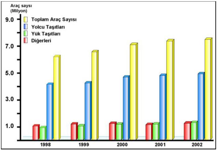Türkiye'de yolcu taşıtları (otomobil, minibüs, otobüs), yük taşıtları (kamyon ve kamyonet) ve motosiklet dahil diğer motorlu araç sayılarının 5 yıl içindeki artışı (DİE yıllığı 2003).