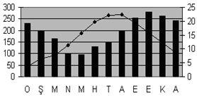 iliman-okayanusal-iklimi-sicaklik-yagis-grafigi