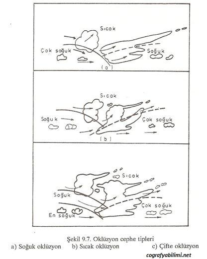okluzyon-cephe-tipleri