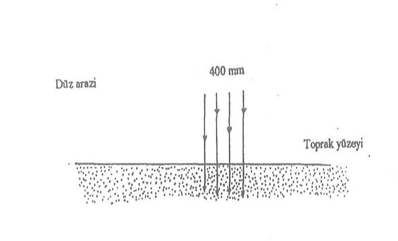 Düz ve Eğimli Arazide Kısa Mesafeler İçinde Toprak Oluşumundaki Rolü; Morfolojik açıdan Toprak Oluşumu 2
